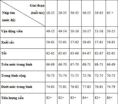Bảng số liệu nhịp tim của nam giới ở mức bình thường