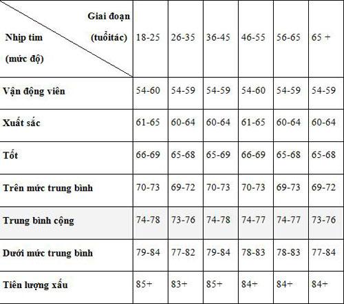 Bảng số liệu nhịp tim của nữ giới ở mức bình thường