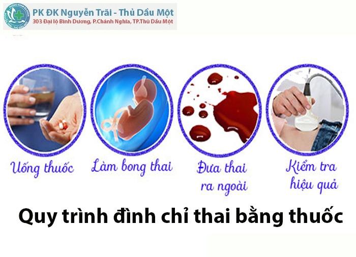 Quy trình đình chỉ thai bằng thuốc