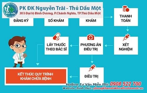 Quy trình khám và điều trị bệnh cho nam giới tại Đa khoa Nguyễn Trãi - Thủ Dầu Một