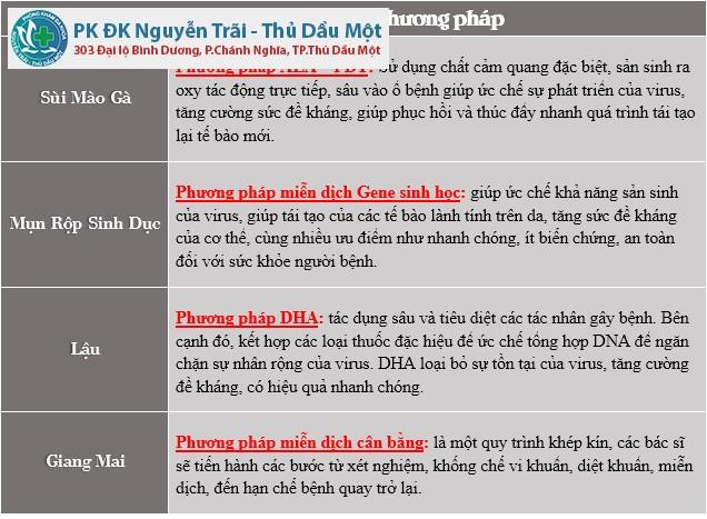Phương pháp hỗ trợ điều trị tiên tiến tại phòng khám bệnh xã hội ở Bình Phước