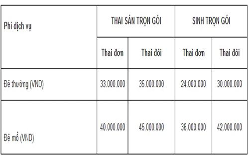 Các khoản chi phí dịch vụ sanh trọn gói tại bệnh viện đa khoa Thủ Dầu Một