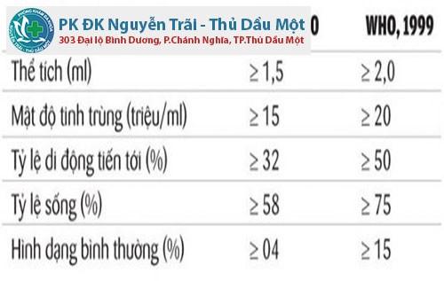 Chỉ số của tinh dịch đồ ( tinh trùng) ở nam giới phòng khám nam khoa ở bình dương